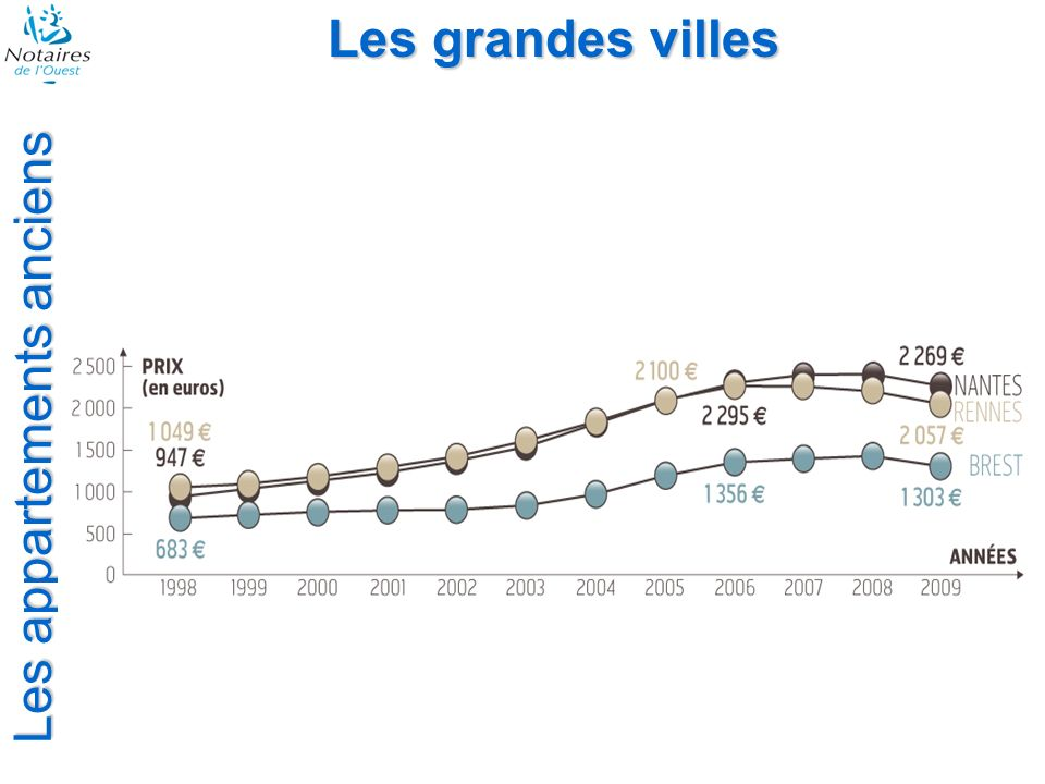 Les appartements anciens Les grandes villes durée de détention Avril 2009Avril 2005 Brest 10 ans et 10 mois8 ans et 7 mois Rennes 10 ans et 8 mois9 ans et 6 mois Nantes 9 ans et 7 mois8 ans et 6 mois