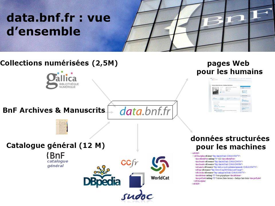 Catalogue général (12 M) Collections numérisées (2,5M) pages Web pour les humains données structurées pour les machines BnF Archives & Manuscrits data