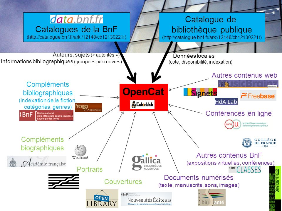 data.bnf.fr Catalogues de la BnF (http://catalogue.bnf.fr/ark:/12148/cb12130221r) Catalogue de bibliothèque publique (http://catalogue.bnf.fr/ark:/121