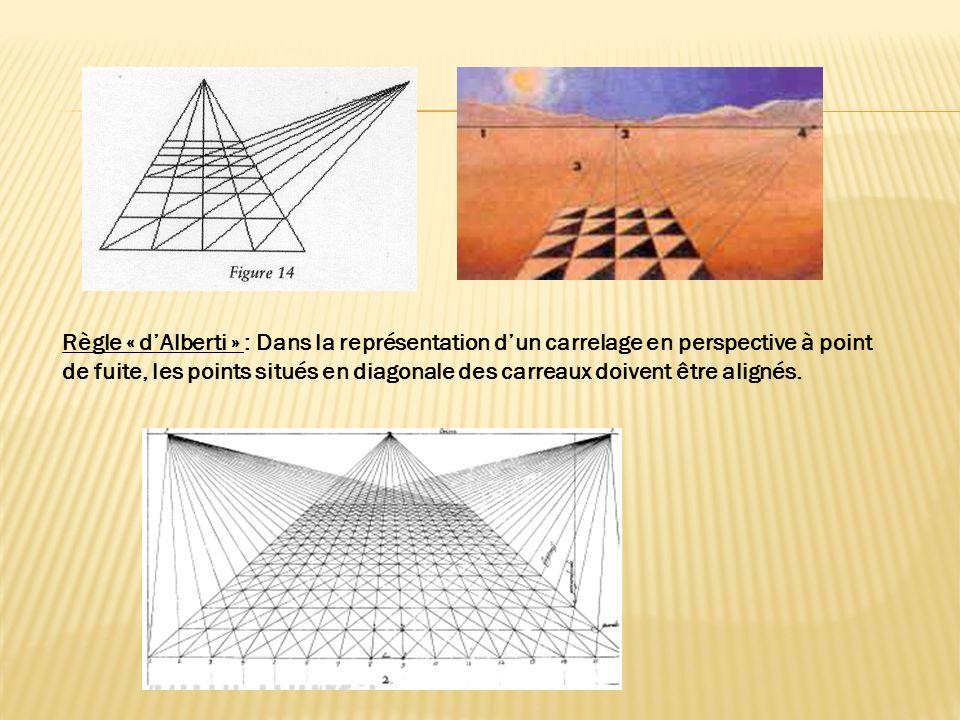 Règle « dAlberti » : Dans la représentation dun carrelage en perspective à point de fuite, les points situés en diagonale des carreaux doivent être al