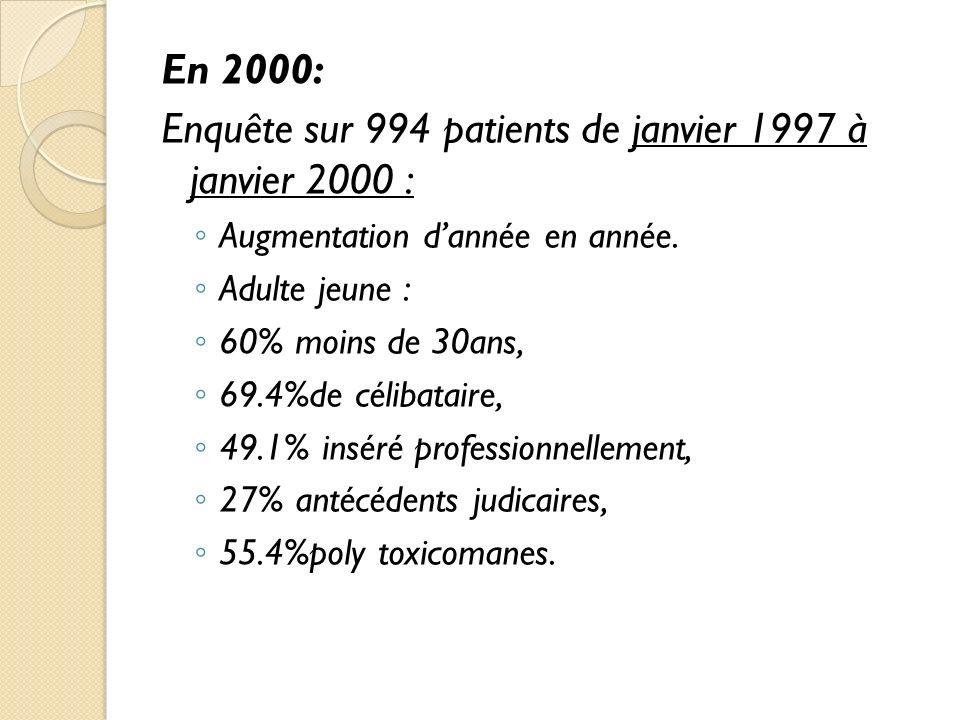 En 2000: Enquête sur 994 patients de janvier 1997 à janvier 2000 : Augmentation dannée en année.