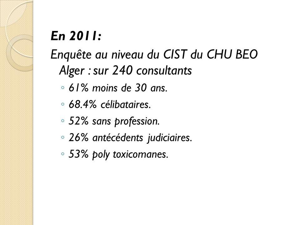 En 2011: Enquête au niveau du CIST du CHU BEO Alger : sur 240 consultants 61% moins de 30 ans.