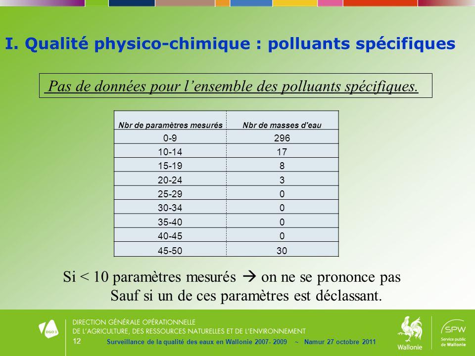 12 Surveillance de la qualité des eaux en Wallonie 2007- 2009 ~ Namur 27 octobre 2011 Pas de données pour lensemble des polluants spécifiques. Si < 10
