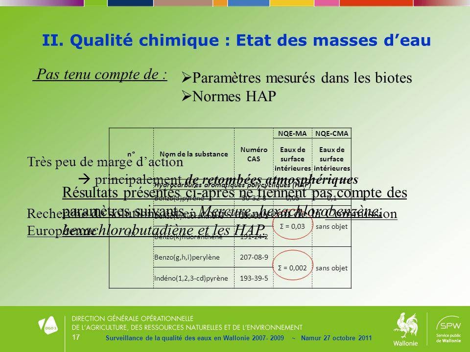 17 II. Qualité chimique : Etat des masses deau Surveillance de la qualité des eaux en Wallonie 2007- 2009 ~ Namur 27 octobre 2011 Pas tenu compte de :