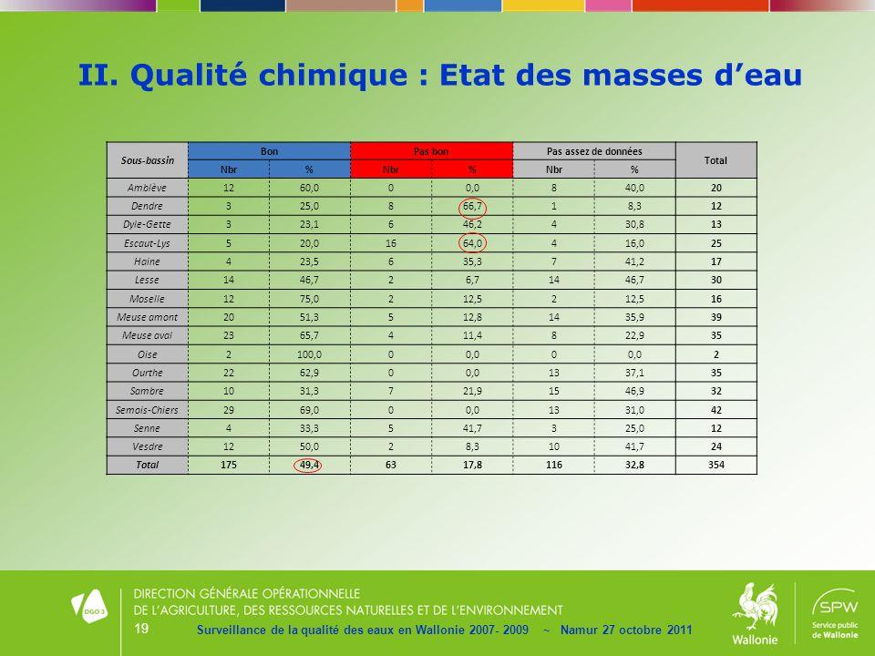 19 II. Qualité chimique : Etat des masses deau Surveillance de la qualité des eaux en Wallonie 2007- 2009 ~ Namur 27 octobre 2011 Sous-bassin BonPas b