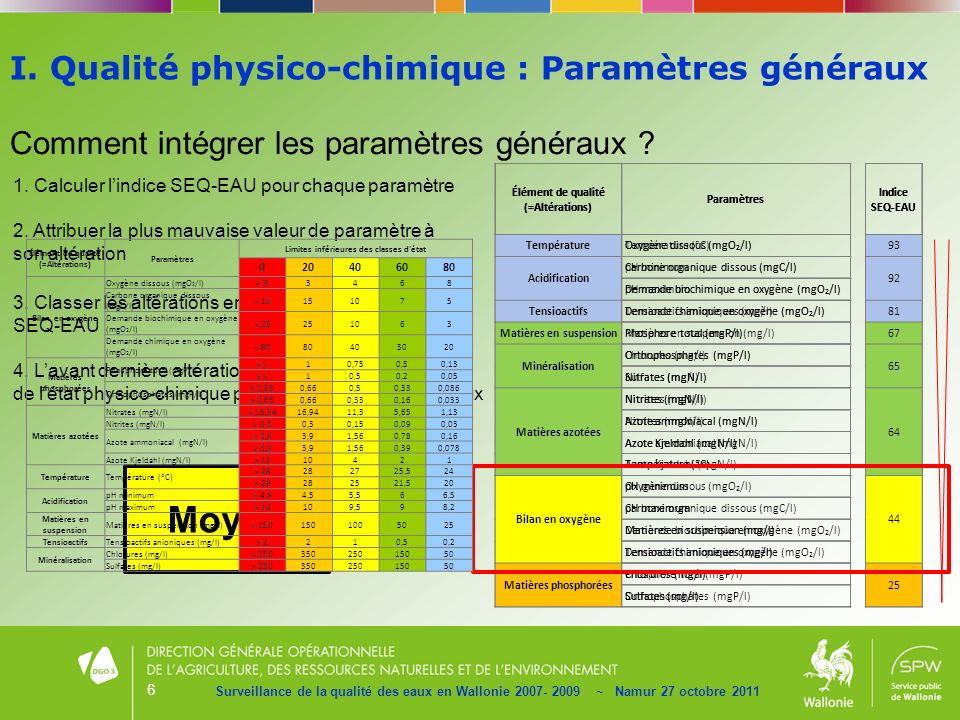 6 Surveillance de la qualité des eaux en Wallonie 2007- 2009 ~ Namur 27 octobre 2011 Comment intégrer les paramètres généraux ? 1. Calculer lindice SE