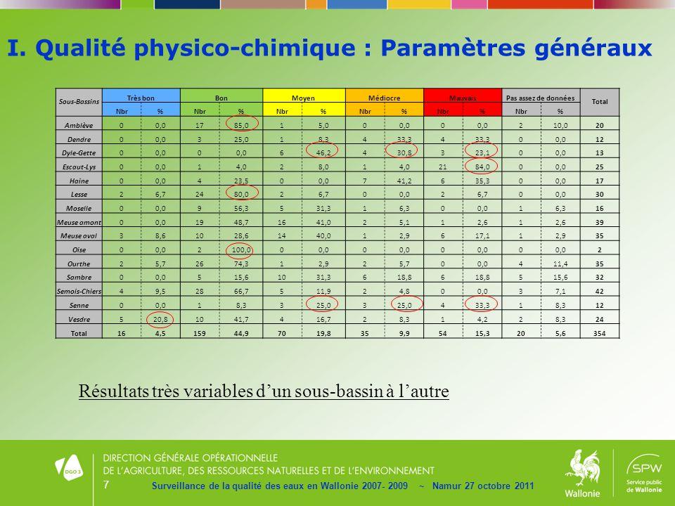 7 Surveillance de la qualité des eaux en Wallonie 2007- 2009 ~ Namur 27 octobre 2011 Résultats très variables dun sous-bassin à lautre I. Qualité phys