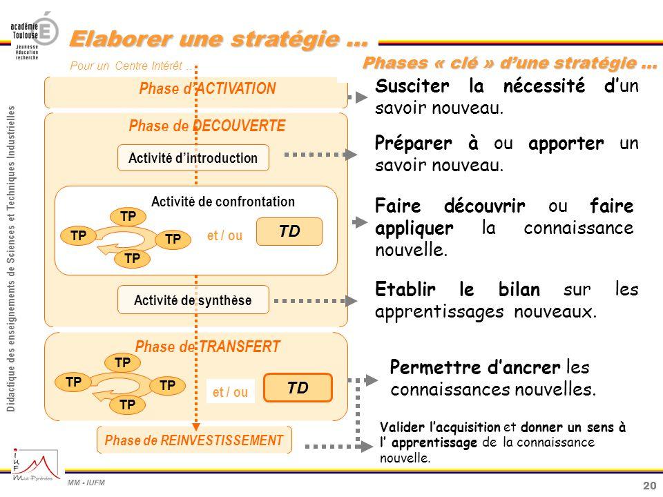 20 Didactique des enseignements de Sciences et Techniques Industrielles MM - IUFM Elaborer une stratégie … Phase de TRANSFERT Phase de DECOUVERTE Phas