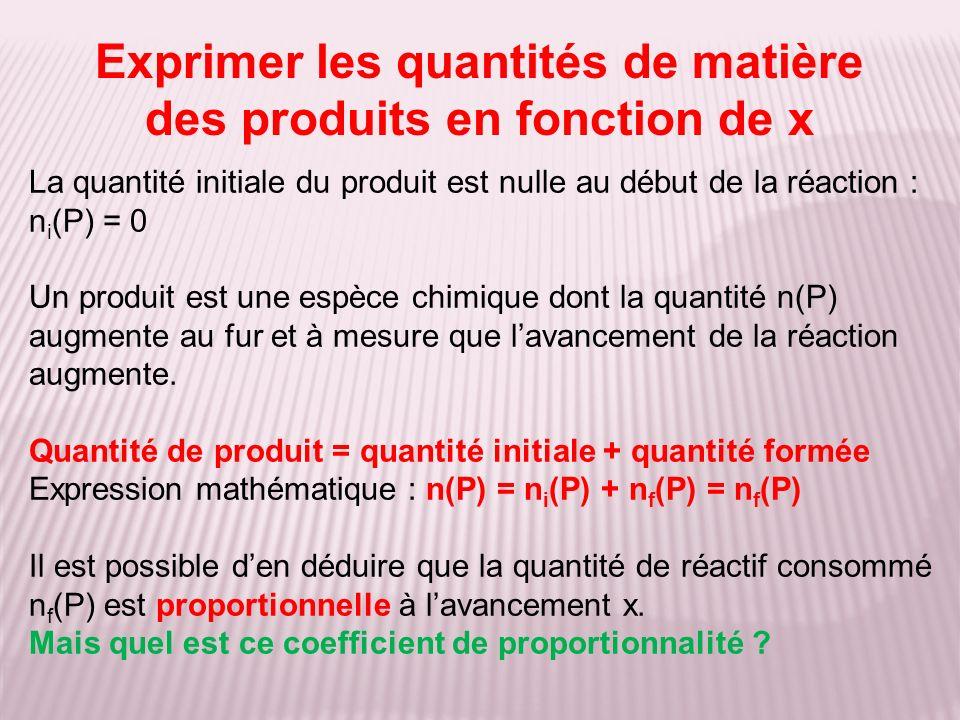 Exprimer les quantités de matière des produits en fonction de x La quantité initiale du produit est nulle au début de la réaction : n i (P) = 0 Un produit est une espèce chimique dont la quantité n(P) augmente au fur et à mesure que lavancement de la réaction augmente.