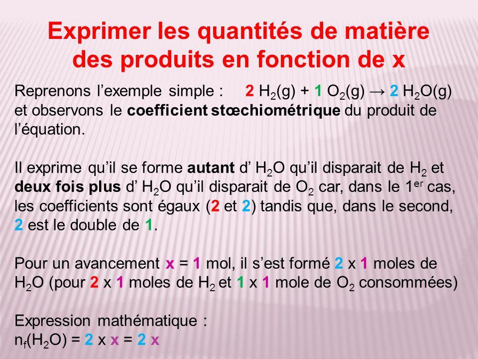 Reprenons lexemple simple : 2 H 2 (g) + 1 O 2 (g) 2 H 2 O(g) et observons le coefficient stœchiométrique du produit de léquation.
