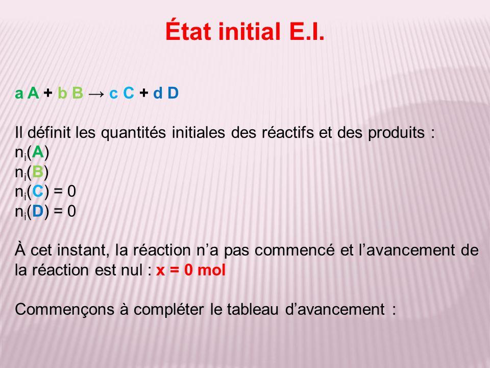 État initial E.I.