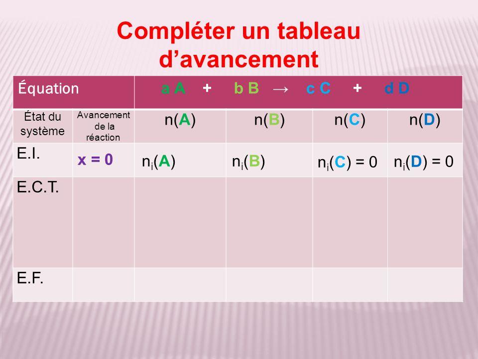 Compléter un tableau davancement Équation a A + b B c C + d D État du système Avancement de la réaction n(A)n(B)n(C)n(D) E.I.