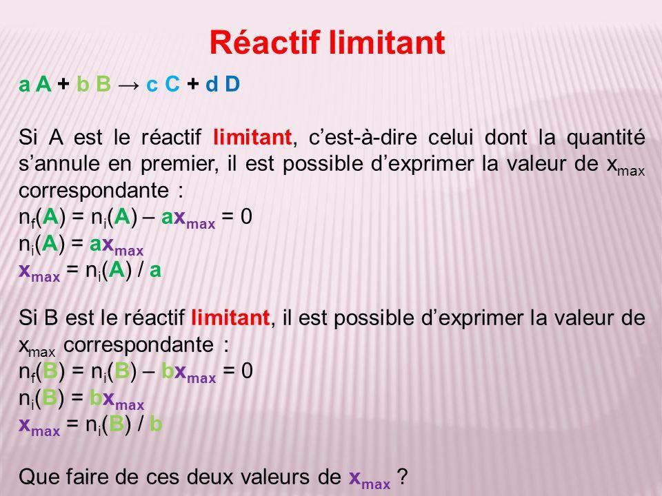 Réactif limitant a A + b B c C + d D Si A est le réactif limitant, cest-à-dire celui dont la quantité sannule en premier, il est possible dexprimer la valeur de x max correspondante : n f (A) = n i (A) – ax max = 0 n i (A) = ax max x max = n i (A) / a Si B est le réactif limitant, il est possible dexprimer la valeur de x max correspondante : n f (B) = n i (B) – bx max = 0 n i (B) = bx max x max = n i (B) / b Que faire de ces deux valeurs de x max ?
