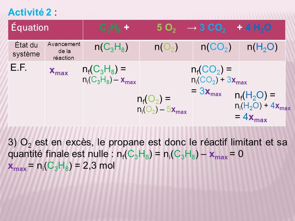 Activité 2 : 3) O 2 est en excès, le propane est donc le réactif limitant et sa quantité finale est nulle : n f (C 3 H 8 ) = n i (C 3 H 8 ) – x max = 0 x max = n i (C 3 H 8 ) = 2,3 mol Équation C 3 H 8 + 5 O 2 3 CO 2 + 4 H 2 O État du système Avancement de la réaction n(C 3 H 8 )n(O 2 )n(CO 2 )n(H 2 O) E.F.