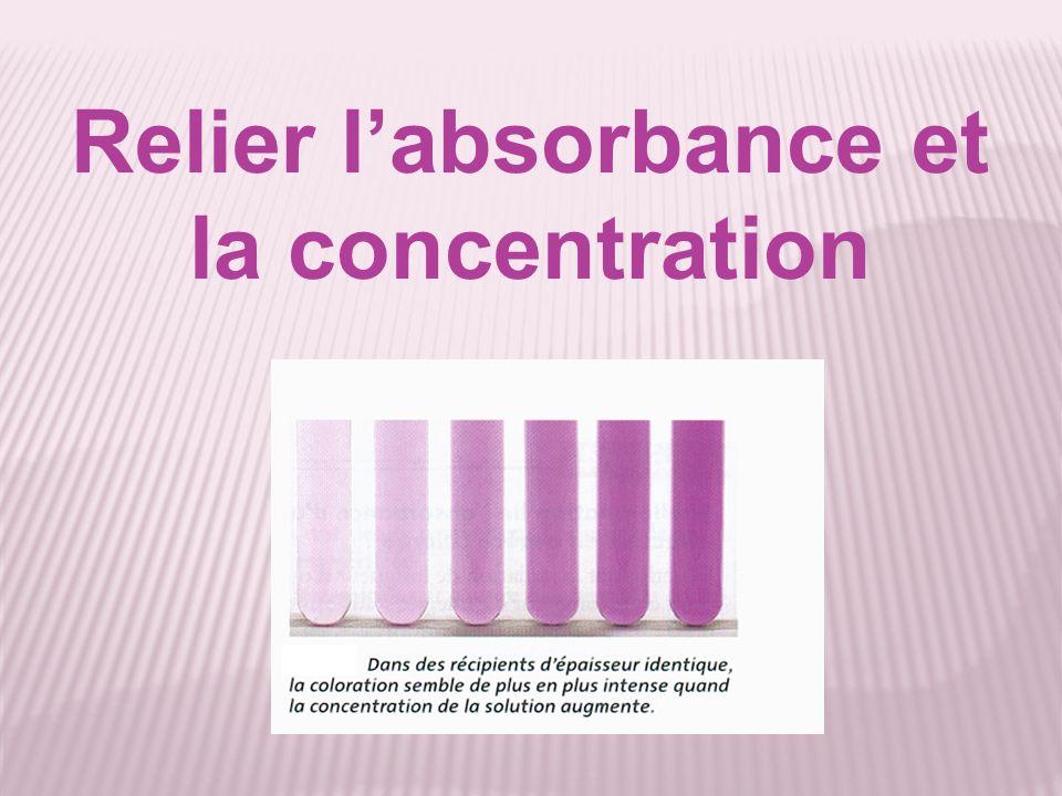 Relier labsorbance et la concentration