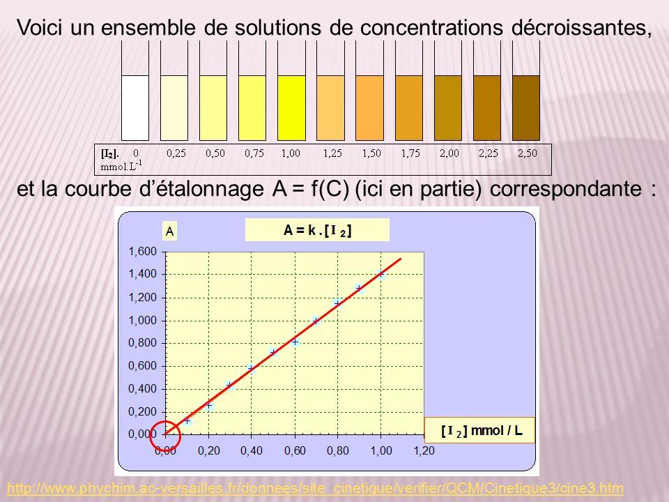 http://www.phychim.ac-versailles.fr/donnees/site_cinetique/verifier/QCM/Cinetique3/cine3.htm Voici un ensemble de solutions de concentrations décroissantes, et la courbe détalonnage A = f(C) (ici en partie) correspondante :