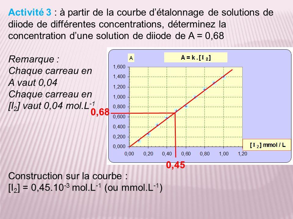 Activité 3 : à partir de la courbe détalonnage de solutions de diiode de différentes concentrations, déterminez la concentration dune solution de diiode de A = 0,68 Remarque : Chaque carreau en A vaut 0,04 Chaque carreau en [I 2 ] vaut 0,04 mol.L -1 Construction sur la courbe : [I 2 ] = 0,45.10 -3 mol.L -1 (ou mmol.L -1 ) 0,45 0,68
