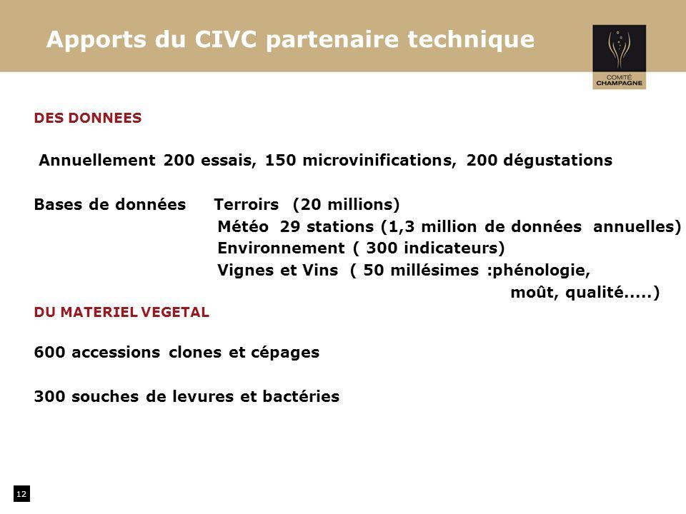 Apports du CIVC partenaire technique DES DONNEES Annuellement 200 essais, 150 microvinifications, 200 dégustations Bases de données Terroirs (20 millions) Météo 29 stations (1,3 million de données annuelles) Environnement ( 300 indicateurs) Vignes et Vins ( 50 millésimes :phénologie, moût, qualité.....) DU MATERIEL VEGETAL 600 accessions clones et cépages 300 souches de levures et bactéries 12