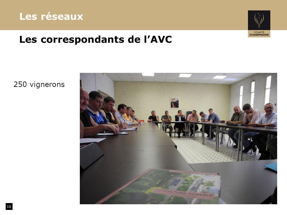 15 Les réseaux Les correspondants de lAVC 250 vignerons