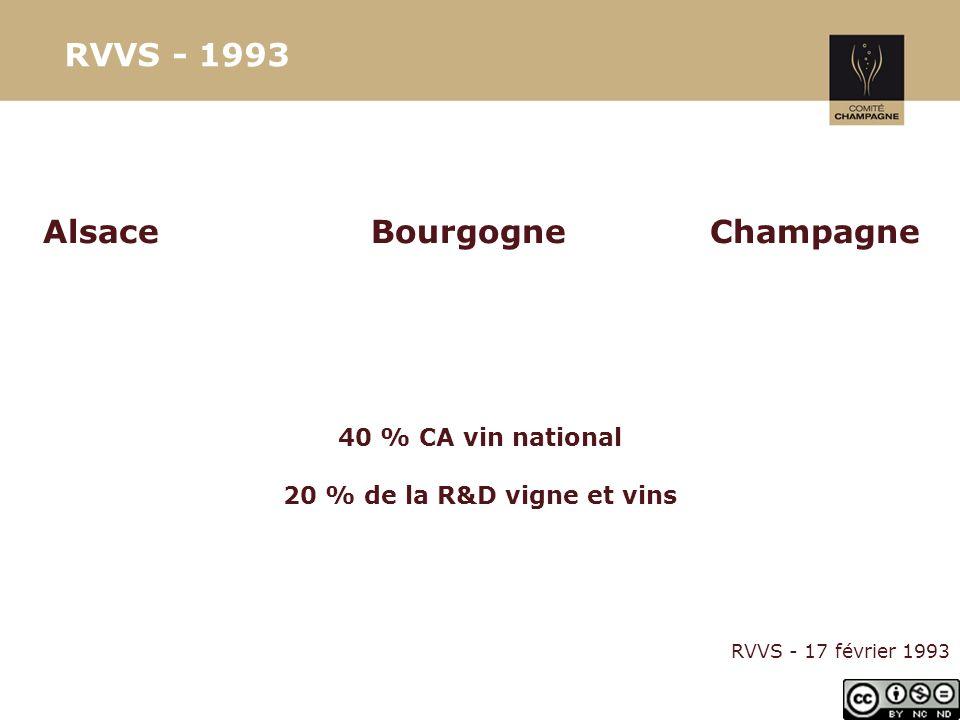 RVVS - 1993 Alsace Bourgogne Champagne 40 % CA vin national 20 % de la R&D vigne et vins RVVS - 17 février 1993