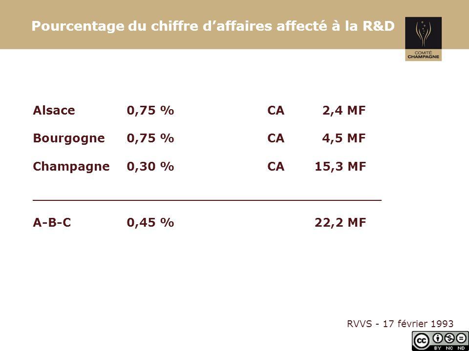 Pourcentage du chiffre daffaires affecté à la R&D Alsace0,75 %CA 2,4 MF Bourgogne0,75 %CA 4,5 MF Champagne0,30 %CA15,3 MF __________________________________________ A-B-C0,45 %22,2 MF RVVS - 17 février 1993