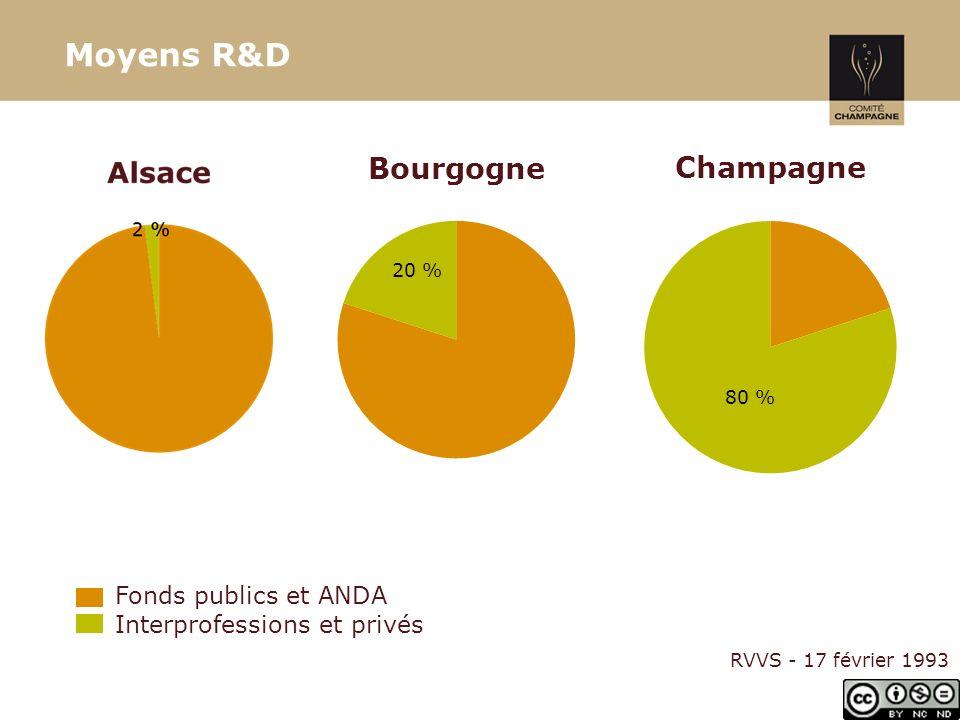 Moyens R&D Fonds publics et ANDA Interprofessions et privés RVVS - 17 février 1993