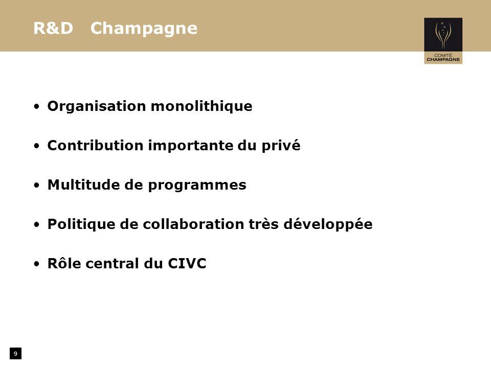 Missions techniques du CIVC -Recherche appliquée, expérimentation et acquisition de références dans les domaines de la viticulture, de l œnologie et de lenvironnement, préalable indispensable au transfert des techniques et des connaissances vers les opérateurs de terrain :.