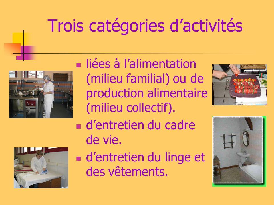 Trois catégories dactivités liées à lalimentation (milieu familial) ou de production alimentaire (milieu collectif). dentretien du cadre de vie. dentr