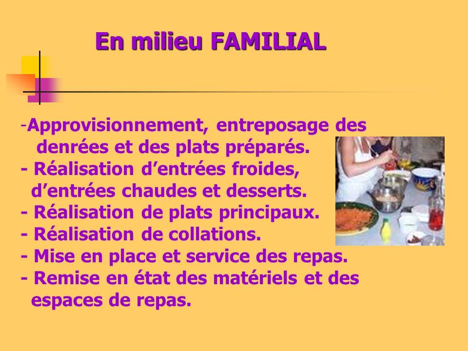 Activités dentretien du cadre de vie MILIEU FAMILIAL Approvisionnement et entreposage des produits dentretien des locaux, des matériels Entretien du logement ou des espaces privés