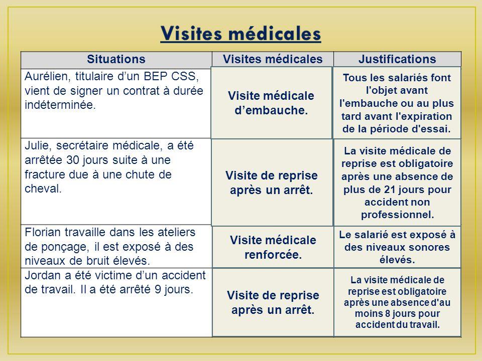 SituationsVisites médicalesJustifications Aurélien, titulaire dun BEP CSS, vient de signer un contrat à durée indéterminée.