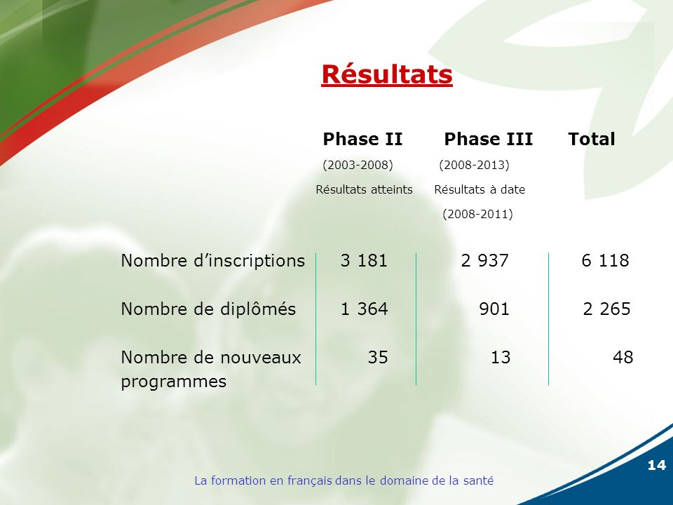 14 La formation en français dans le domaine de la santé Résultats Phase II Phase III Total (2003-2008) (2008-2013) Résultats atteints Résultats à date (2008-2011) Nombre dinscriptions 3 181 2 937 6 118 Nombre de diplômés 1 364 901 2 265 Nombre de nouveaux 35 13 48 programmes