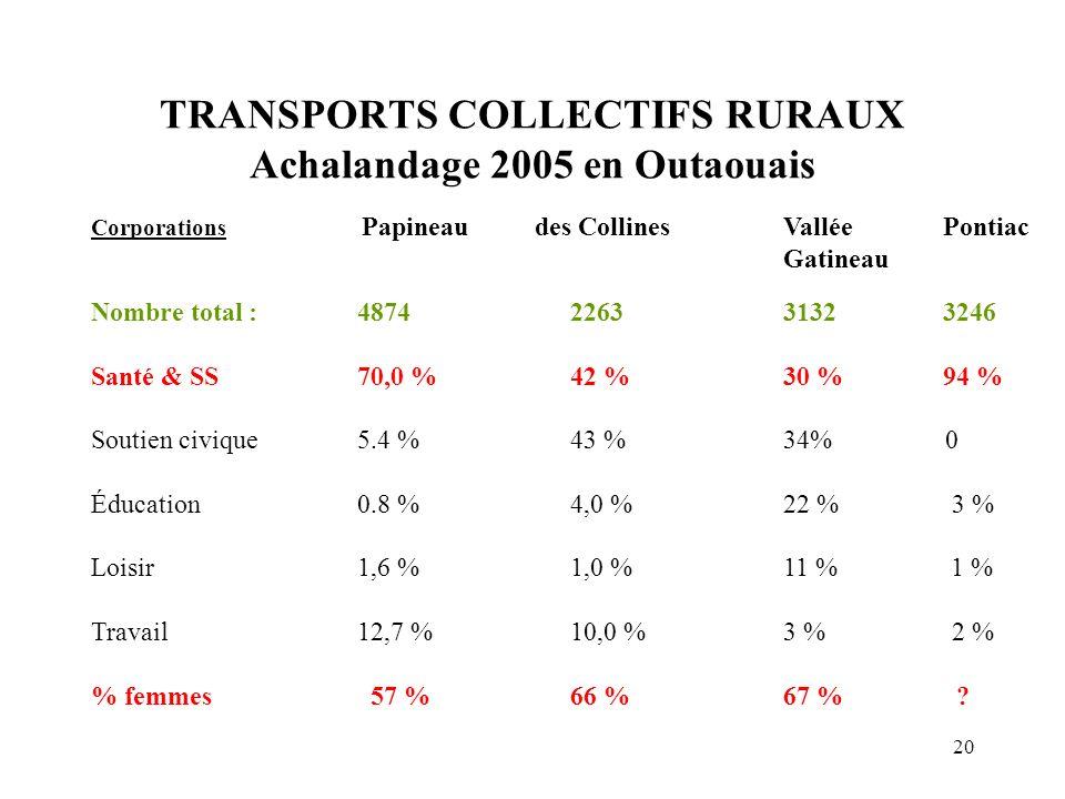20 TRANSPORTS COLLECTIFS RURAUX Achalandage 2005 en Outaouais Corporations Papineau des CollinesVallée Pontiac Gatineau Nombre total :487422633132 324
