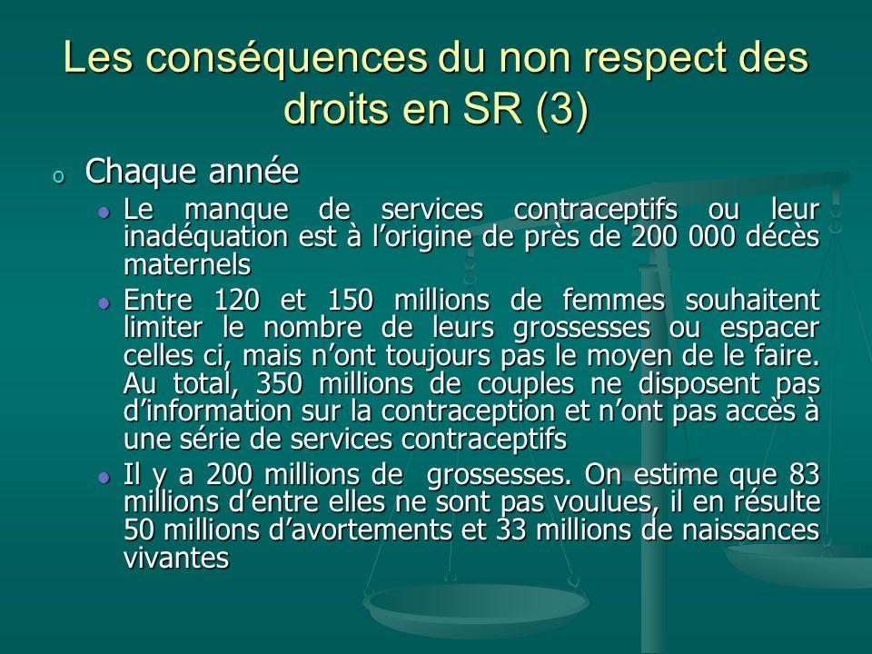 Les conséquences du non respect des droits en SR (3) o Chaque année Le manque de services contraceptifs ou leur inadéquation est à lorigine de près de