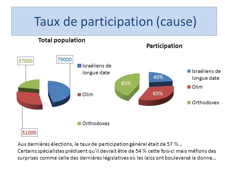Taux de participation (cause) Aux dernières élections, le taux de participation général était de 57 %...