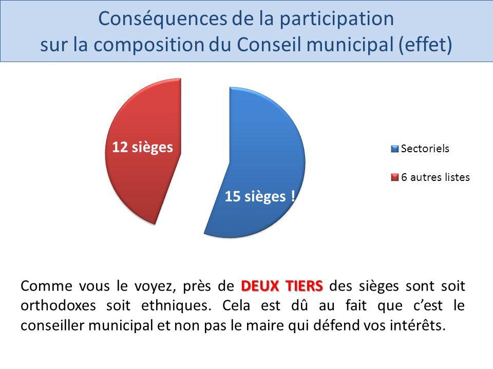 DEUX TIERS Comme vous le voyez, près de DEUX TIERS des sièges sont soit orthodoxes soit ethniques.