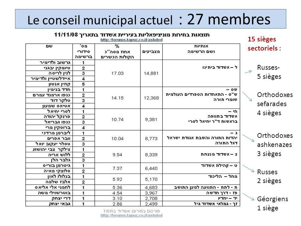 27 membres: Le conseil municipal actuel Russes- 5 sièges Orthodoxes sefarades 4 sièges Orthodoxes ashkenazes 3 sièges Russes 2 sièges Géorgiens 1 siège 15 sièges sectoriels :