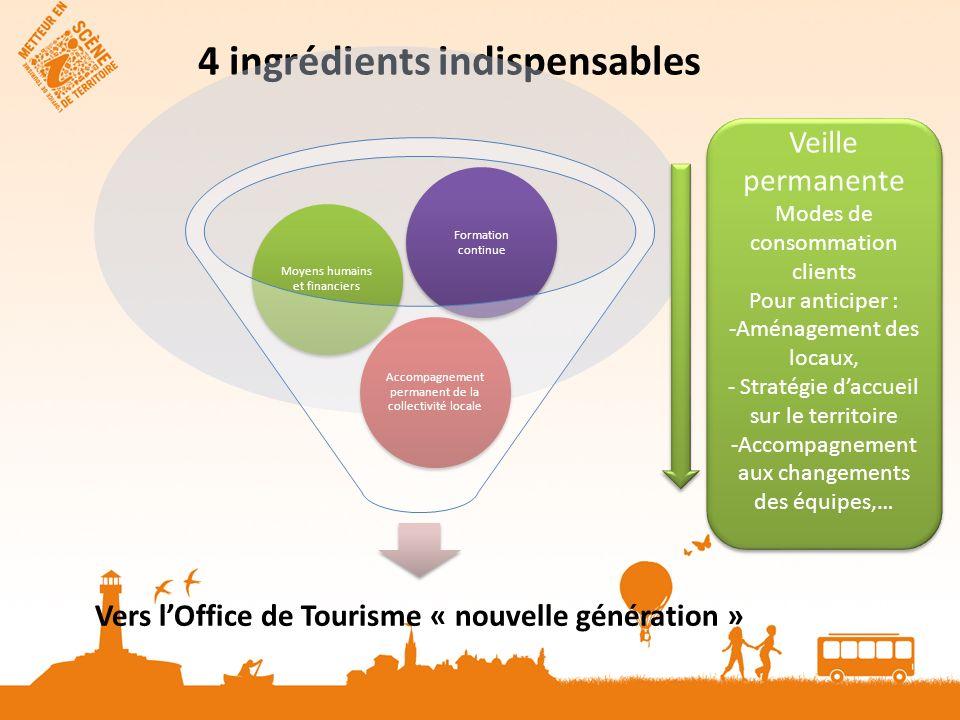 4 ingrédients indispensables Vers lOffice de Tourisme « nouvelle génération » Accompagnement permanent de la collectivité locale Moyens humains et fin