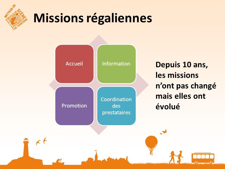 AccueilInformationPromotion Coordination des prestataires Missions régaliennes Depuis 10 ans, les missions nont pas changé mais elles ont évolué
