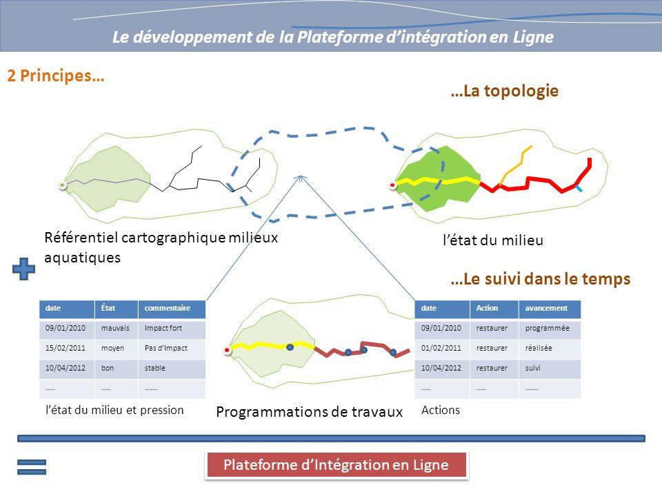 Référentiel cartographique milieux aquatiques létat du milieu Programmations de travaux Plateforme dIntégration en Ligne 2 Principes… …La topologie Le
