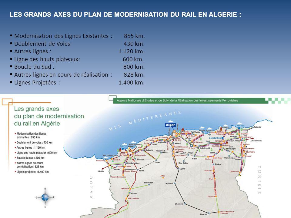 LES GRANDS AXES DU PLAN DE MODERNISATION DU RAIL EN ALGERIE : Modernisation des Lignes Existantes : 855 km. Doublement de Voies: 430 km. Autres lignes