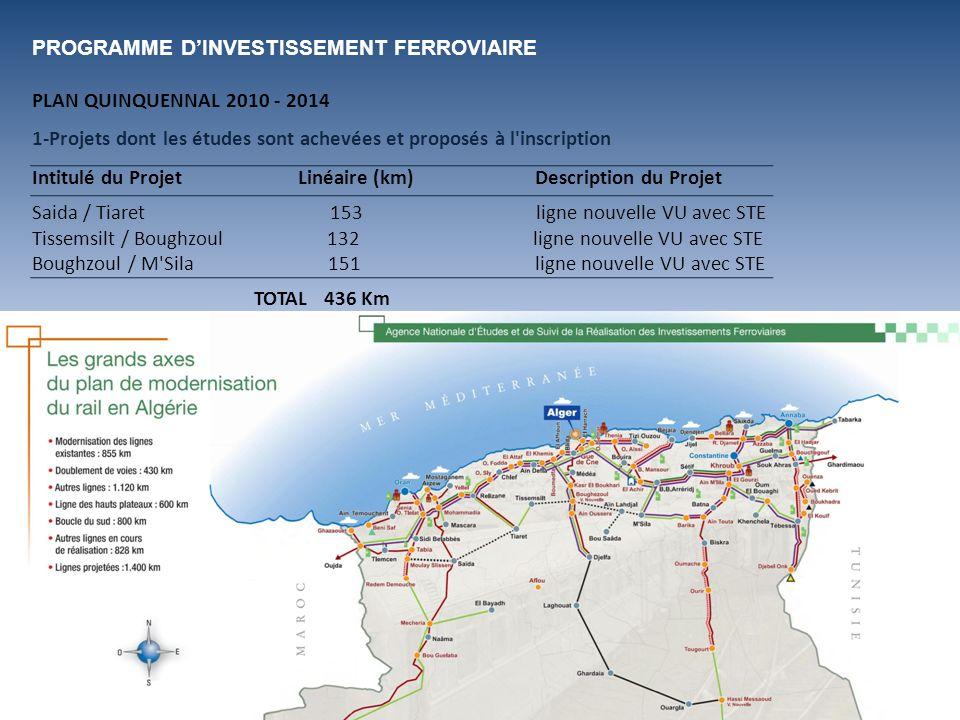 PROGRAMME DINVESTISSEMENT FERROVIAIRE PLAN QUINQUENNAL 2010 - 2014 1-Projets dont les études sont achevées et proposés à l'inscription Intitulé du Pro
