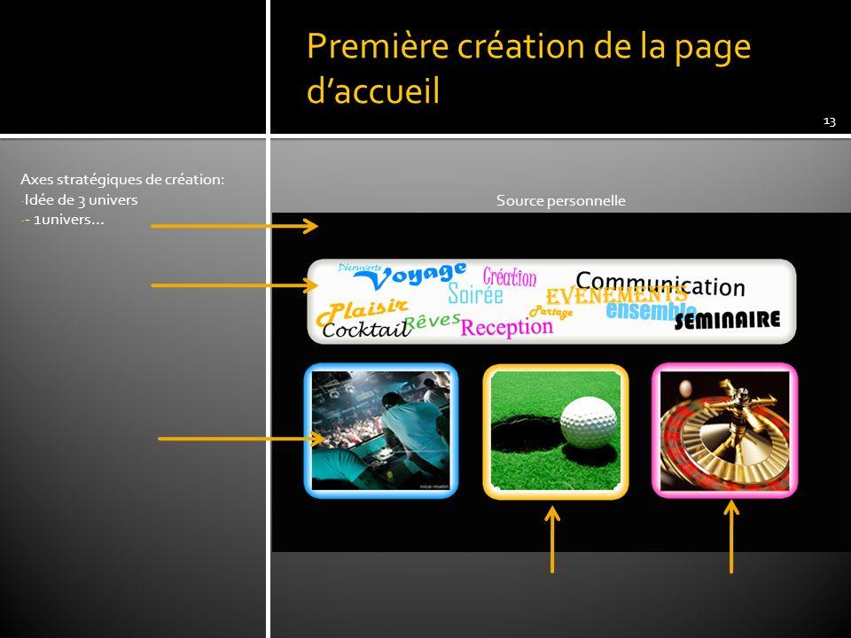 Première création de la page daccueil Axes stratégiques de création: - Idée de 3 univers - - 1univers… 13 Source personnelle