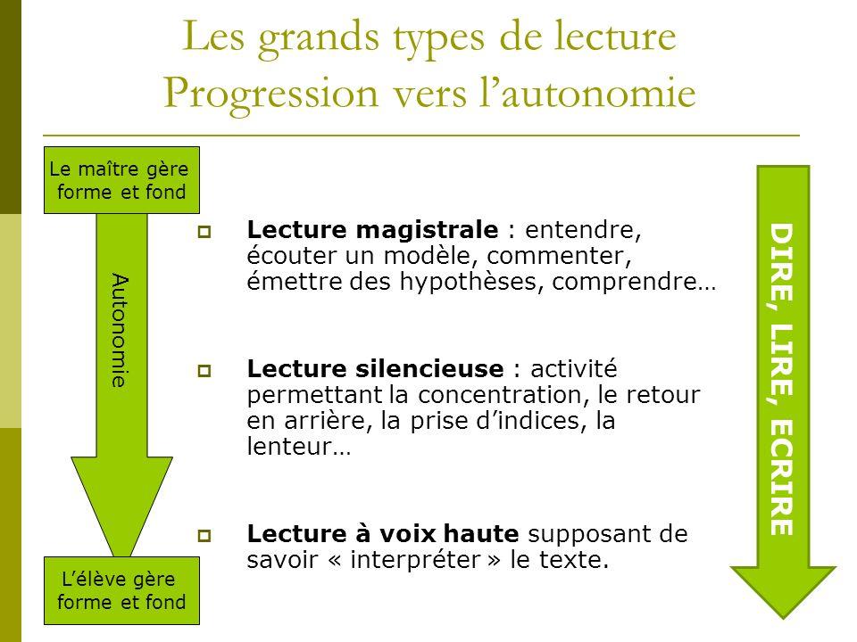 Les grands types de lecture Progression vers lautonomie Lecture magistrale : entendre, écouter un modèle, commenter, émettre des hypothèses, comprendr