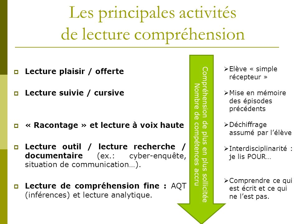 Les principales activités de lecture compréhension Lecture plaisir / offerte Lecture suivie / cursive « Racontage » et lecture à voix haute Lecture ou