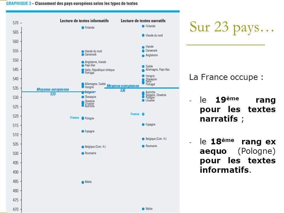 Sur 23 pays… La France occupe : - le 19 ème rang pour les textes narratifs ; - le 18 ème rang ex aequo (Pologne) pour les textes informatifs.