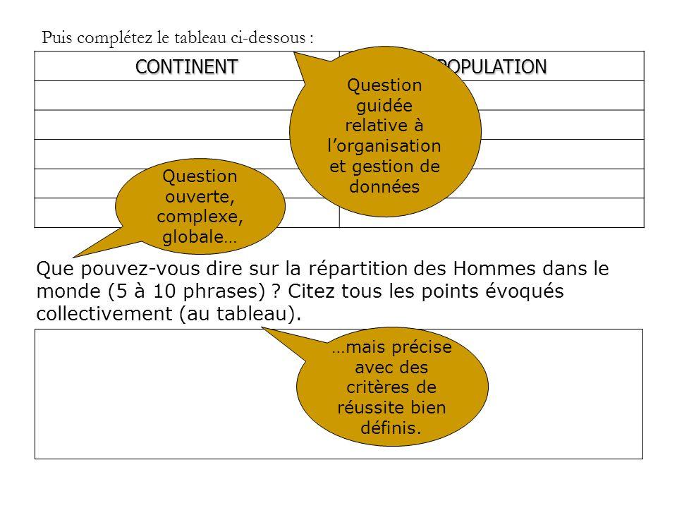 Puis complétez le tableau ci-dessous : CONTINENTPOPULATION Que pouvez-vous dire sur la répartition des Hommes dans le monde (5 à 10 phrases) ? Citez t