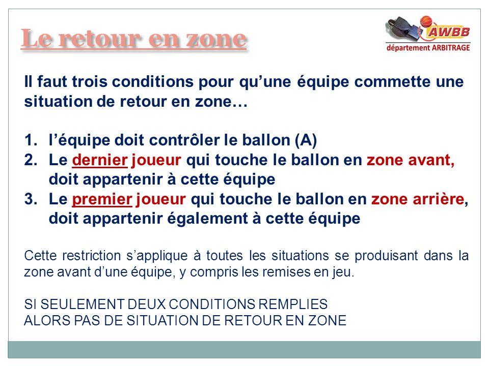 Il faut trois conditions pour quune équipe commette une situation de retour en zone… 1.léquipe doit contrôler le ballon (A) 2.Le dernier joueur qui to