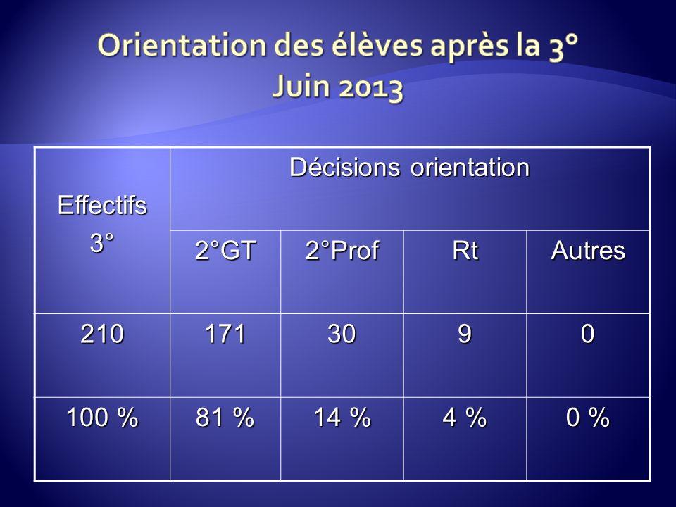 Effectifs3° Décisions orientation 2°GT2°ProfRtAutres 2101713090 100 % 81 % 14 % 4 % 0 %