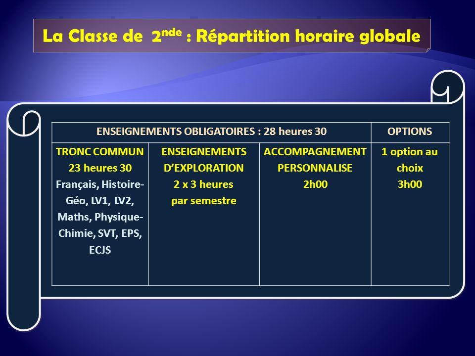 La Classe de 2 nde : Répartition horaire globale ENSEIGNEMENTS OBLIGATOIRES : 28 heures 30OPTIONS TRONC COMMUN 23 heures 30 Français, Histoire- Géo, LV1, LV2, Maths, Physique- Chimie, SVT, EPS, ECJS ENSEIGNEMENTS DEXPLORATION 2 x 3 heures par semestre ACCOMPAGNEMENT PERSONNALISE 2h00 1 option au choix 3h00