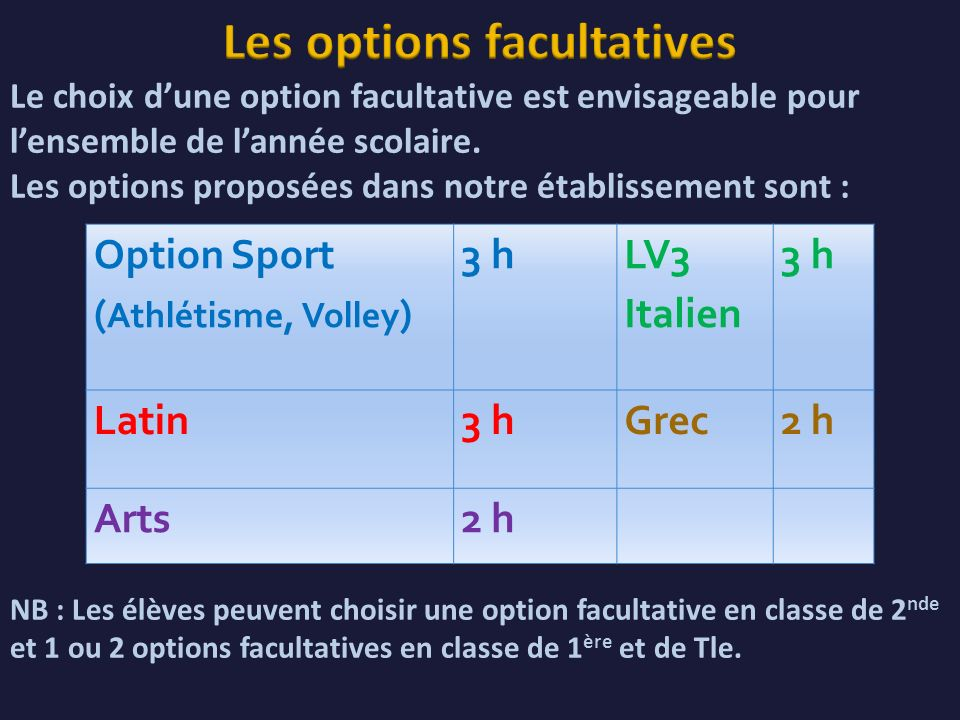Option Sport ( Athlétisme, Volley ) 3 h LV3 Italien 3 h Latin3 hGrec2 h Arts2 h